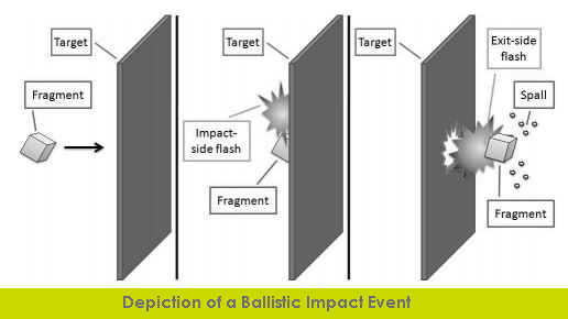 Agent-Based Model for the Secondary Threat Resulting from a Ballistic Impact Event