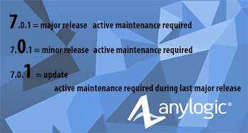 AnyLogic 7.0.1 Released!