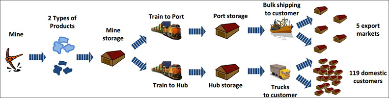 Mining Supply Chain Simulation Modeling