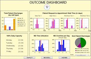 改善門診診所的患者流量 - 患者流量模擬模型結果