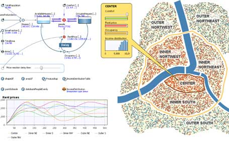 City Population Dynamics