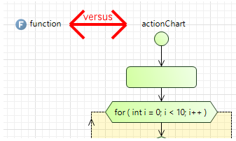 When to Use Action Charts or Functions