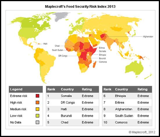 人口模擬模型 - 糧食安全風險指數