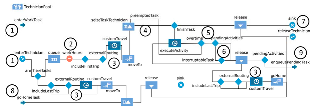 Process modeling implementation for tasks and technicians flow using field service scheduling software