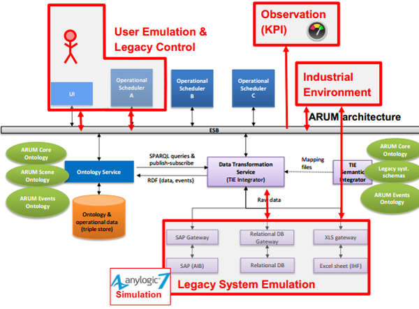 Simulation based solution architecture