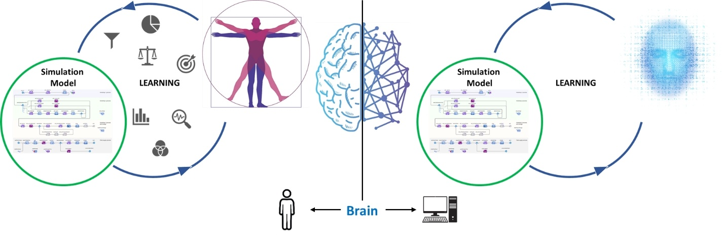 Where machine learning fits in with simulation