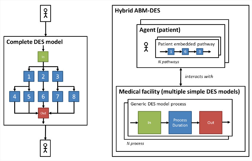 Hybrid model: agent based and discrete event simulation modeling