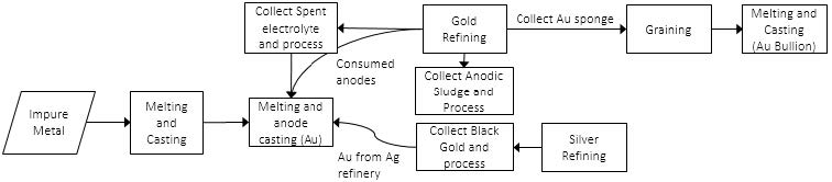 Overview of Production Process (Gold Refining)
