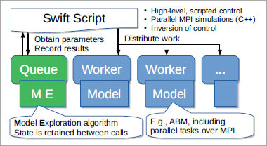 Overview of Extreme-scale Model Exploration with Swift/T (EMEWS) framework