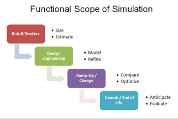 Functional scope of simulation
