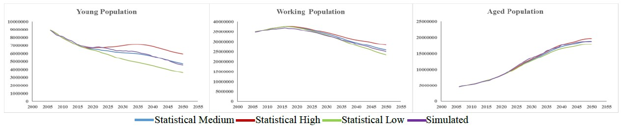 Demographic simulator built with AnyLogic demographic analysis software: Young, Working and Aged Population