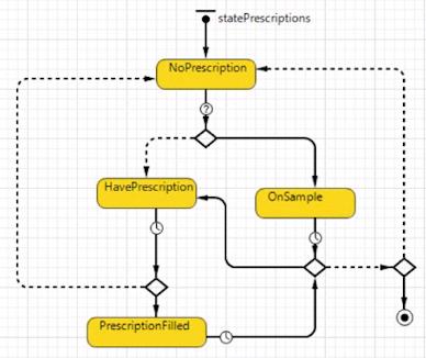 製藥建模 - 仿真模型邏輯