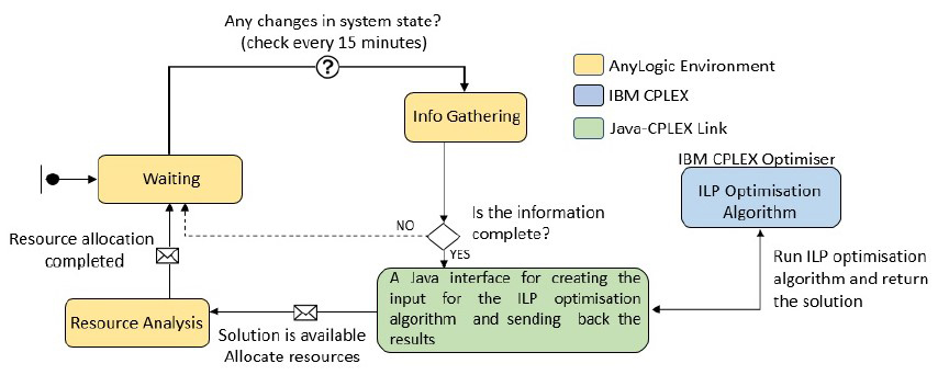 Interactions of the AnyLogic agent, Java classes and the IBM CPLEX ILP Solver