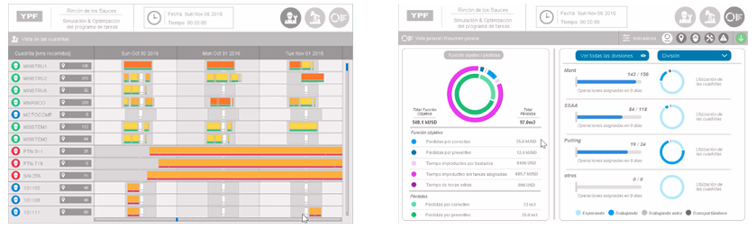 Project Management System Dashboards