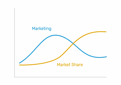 System dynamics - Marketing and market share