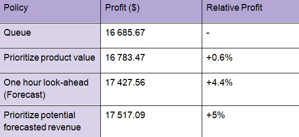Sample results for the daily profits of the store
