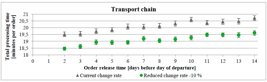 Total processing time per order of the transport chain