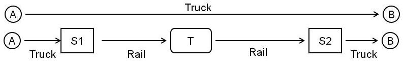 運輸方法模擬