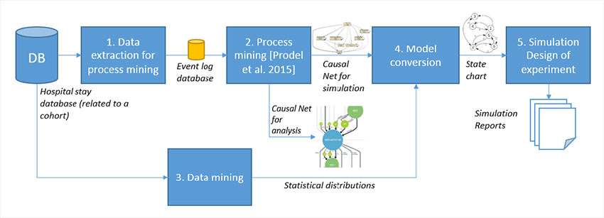 The methodology for building a clinical pathway simulation model from an hospital database using process mining
