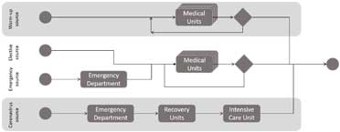 Healthcare resource utilization: hospital process in the model