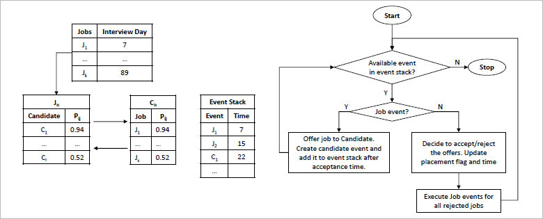 Entities/Events and Model Logic