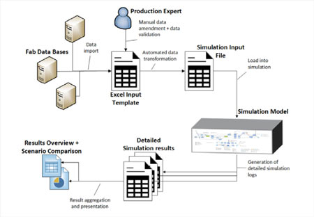 Simulation system overview