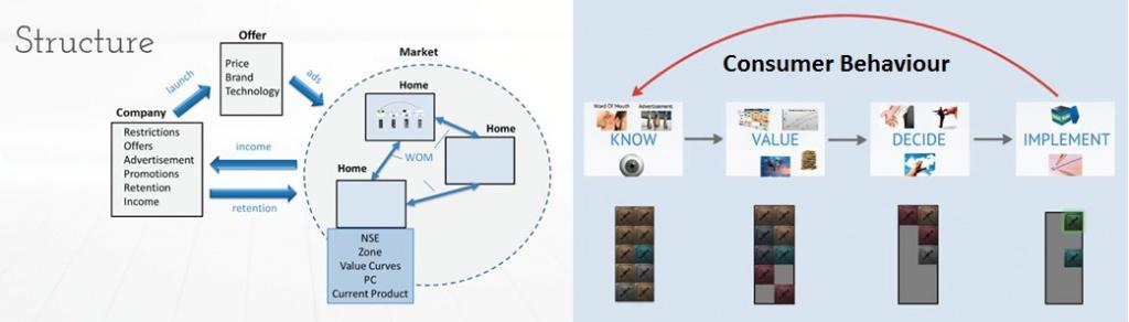 市場模型結構與消費者行為模擬