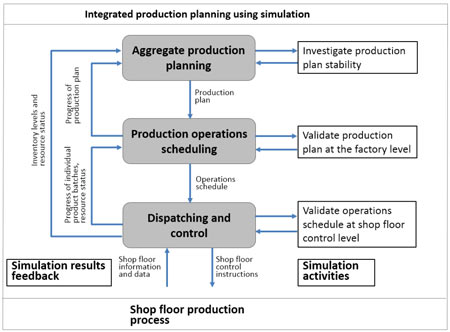 Simulation result feedback for integrated production planning