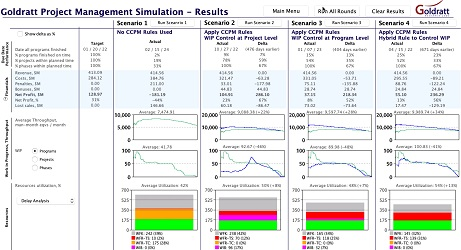 Results of manufacturing project management simulation