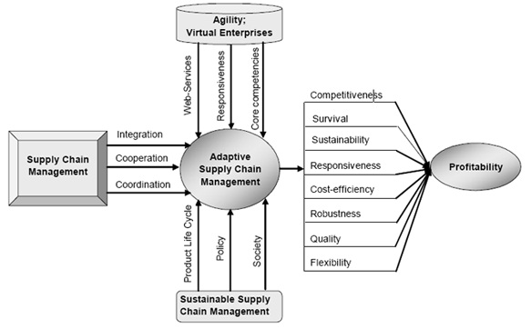 supply chain optimization - research paper
