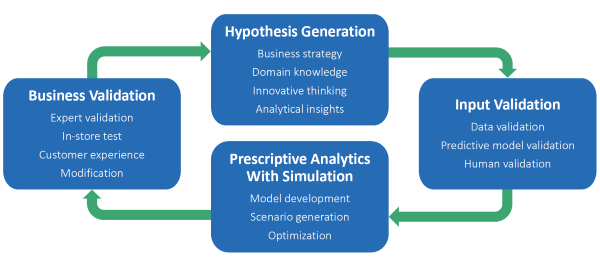 Hypothesis-driven process