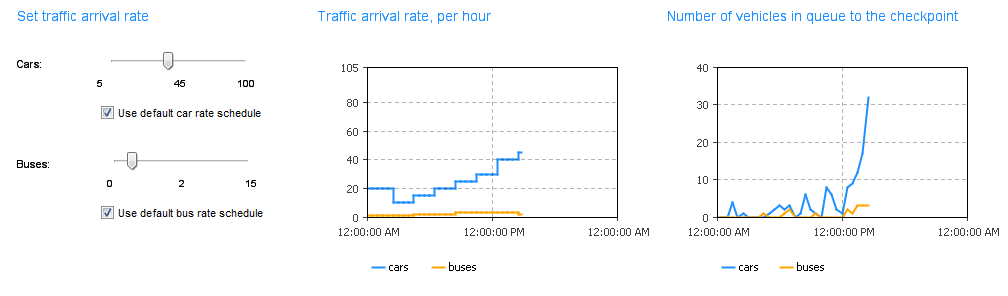 РThe effect of scheduled arrival intensity on queue length