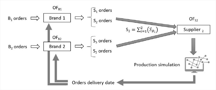 Plan of Fashion Supply Chain Simulation Model