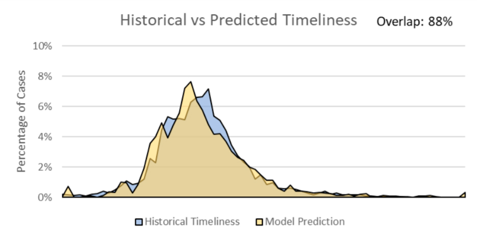 Predicted and historical timeliness distributions
