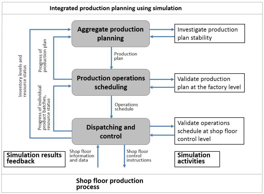 Framework for standardization of simulation integrated