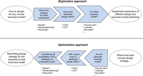Explorative approach and optimization approach to connect design and business strategy in a circular economy