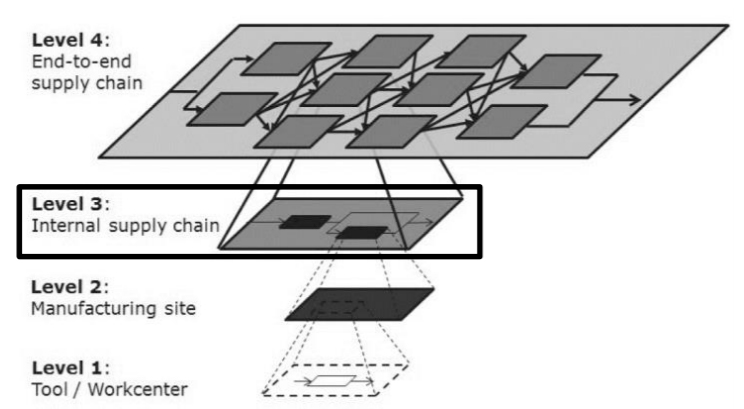 Simulation stages in semiconductor manufacturing including supply chain design