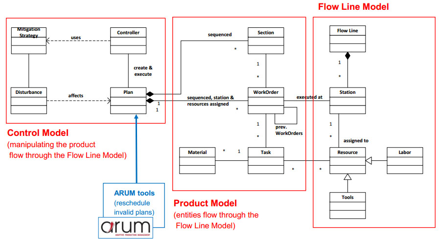 Production simulation model structure