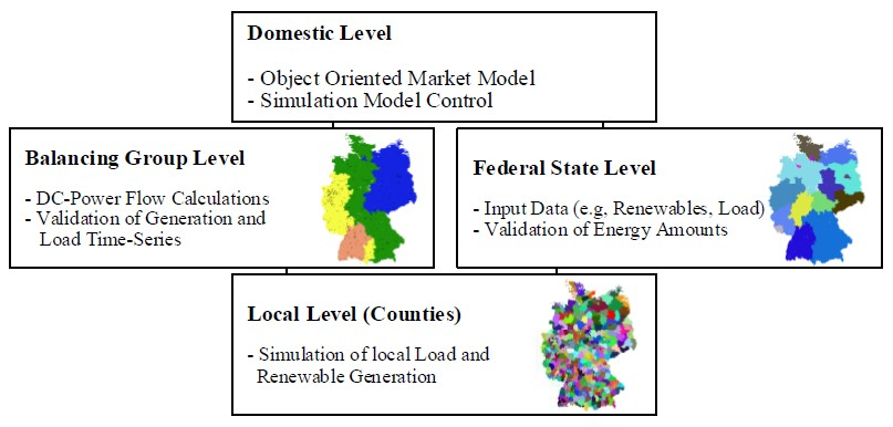 Levels of electricity market simulation model