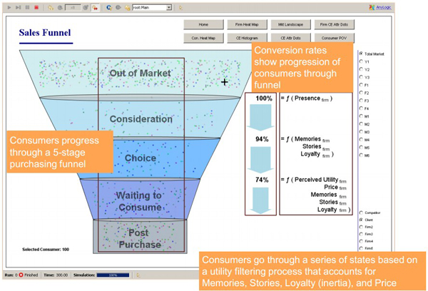 Market Simulation: Sales Funnel