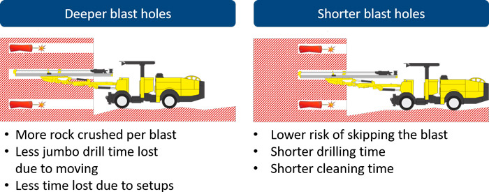 Drill and Blast Process Optimization Alternatives