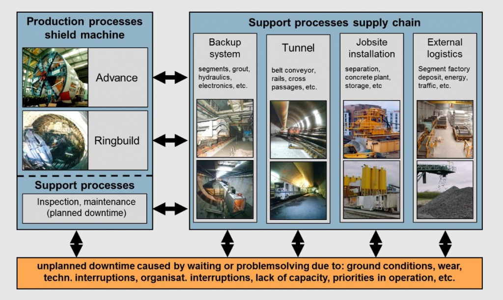 Process classificaton in mechanized tunneling
